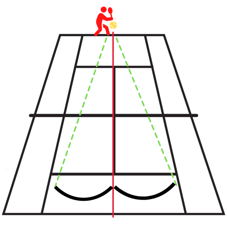 base de la théorie des angles tennis